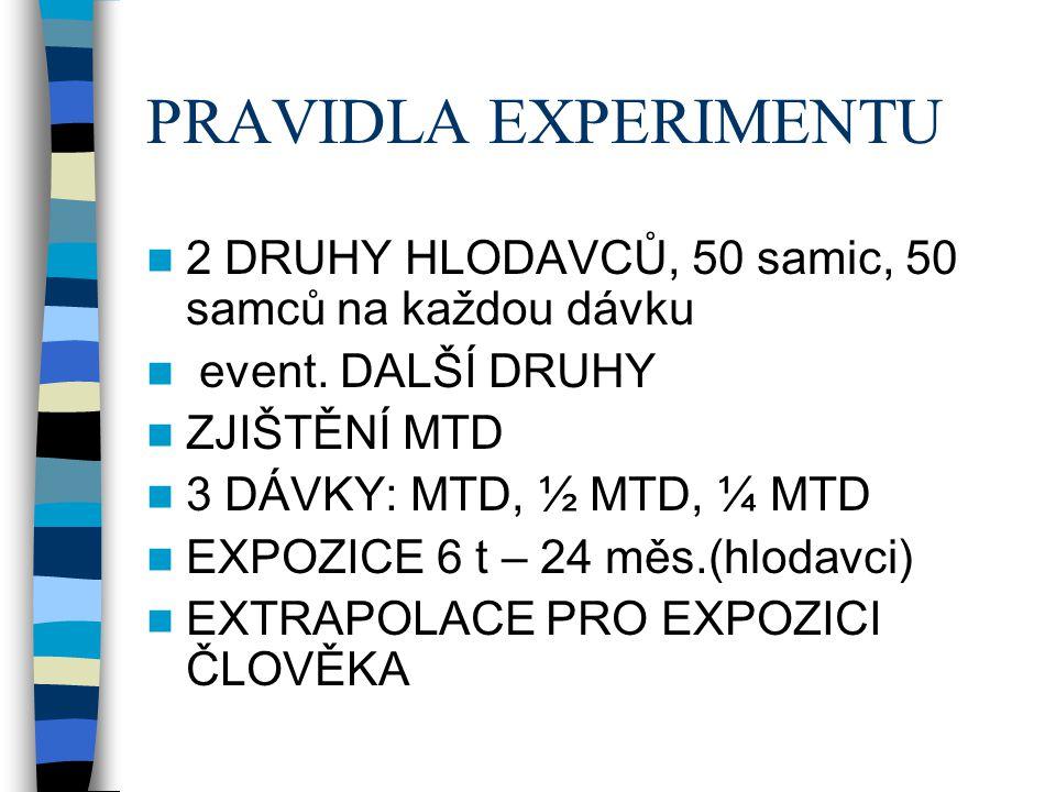 PRAVIDLA EXPERIMENTU 2 DRUHY HLODAVCŮ, 50 samic, 50 samců na každou dávku. event. DALŠÍ DRUHY. ZJIŠTĚNÍ MTD.