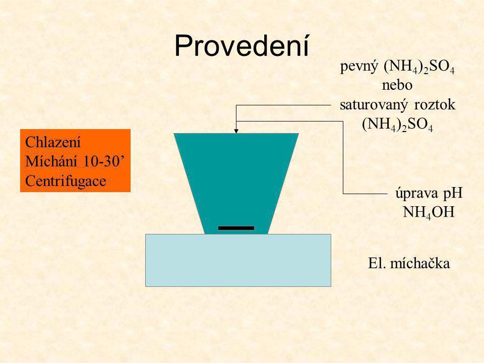 Provedení pevný (NH4)2SO4 nebo saturovaný roztok (NH4)2SO4 Chlazení