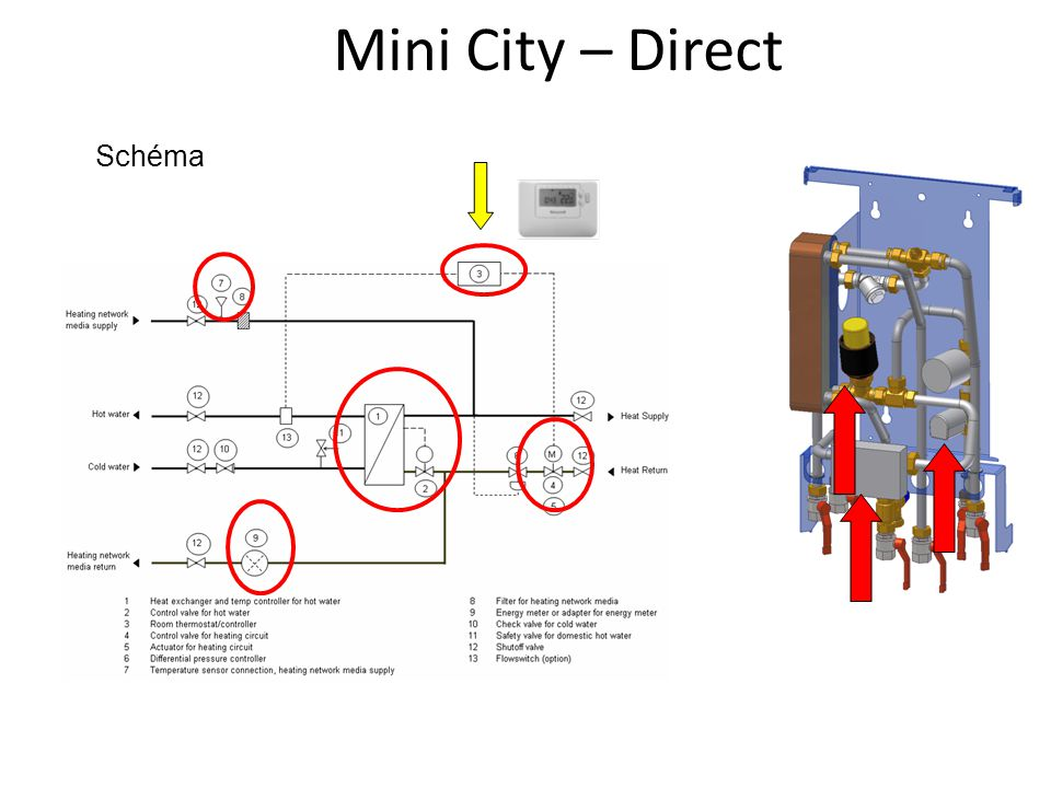 Mini City – Direct Schéma