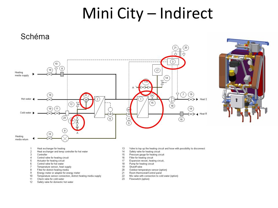 Mini City – Indirect Schéma