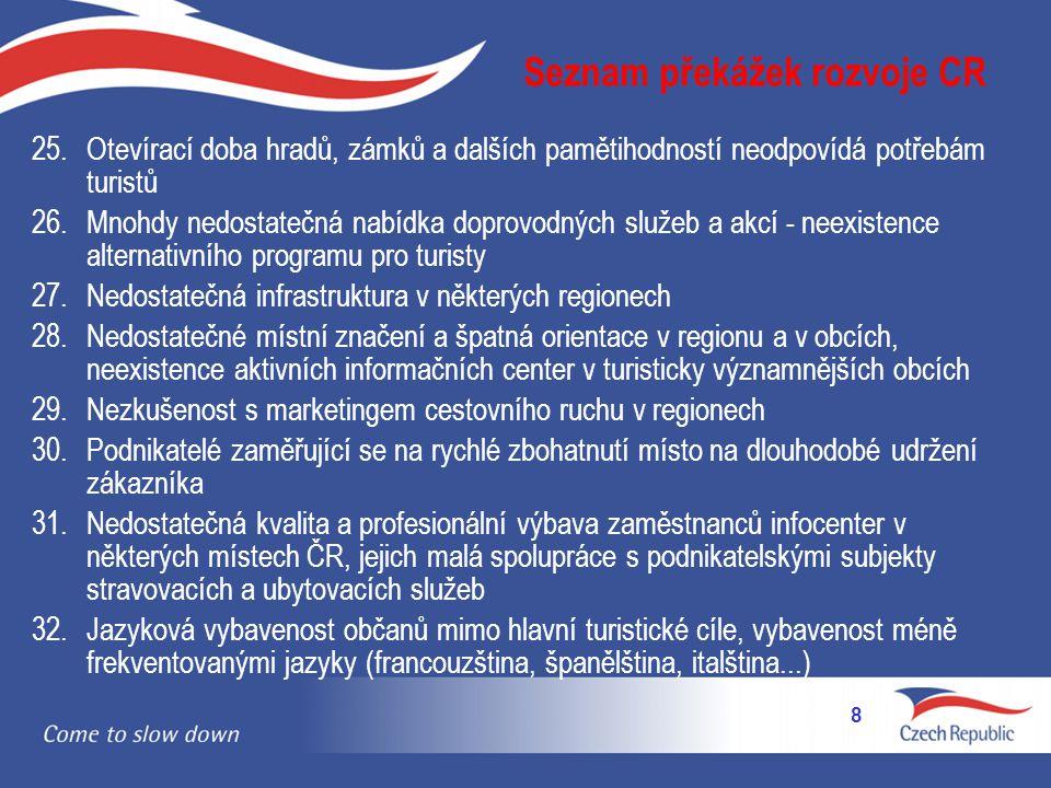 Seznam překážek rozvoje CR
