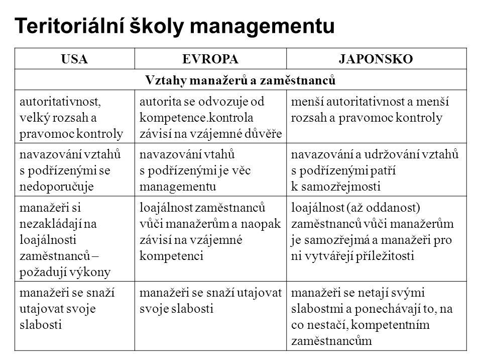 Vztahy manažerů a zaměstnanců