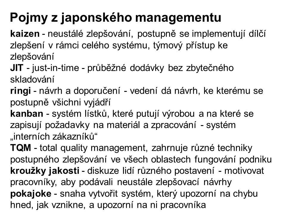 Pojmy z japonského managementu