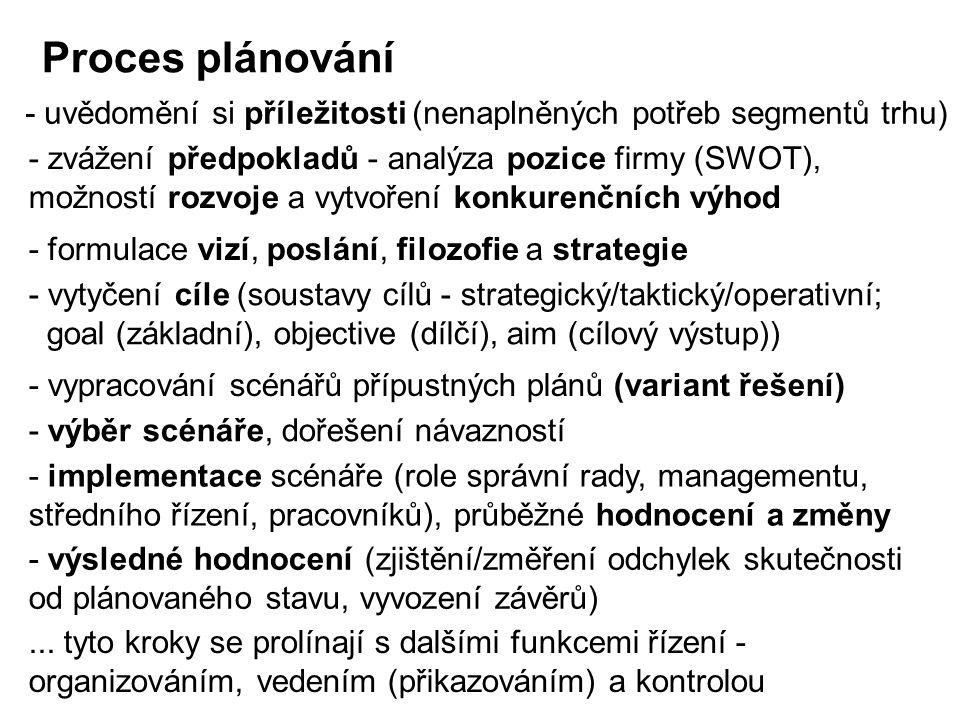 Proces plánování - uvědomění si příležitosti (nenaplněných potřeb segmentů trhu)