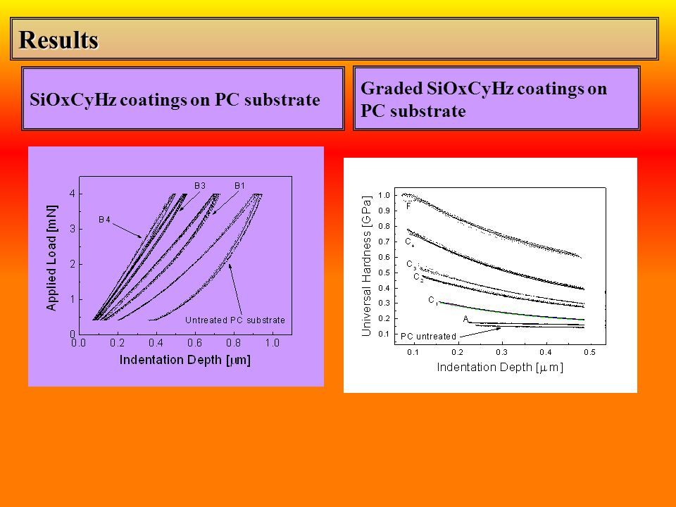 Results Graded SiOxCyHz coatings on SiOxCyHz coatings on PC substrate