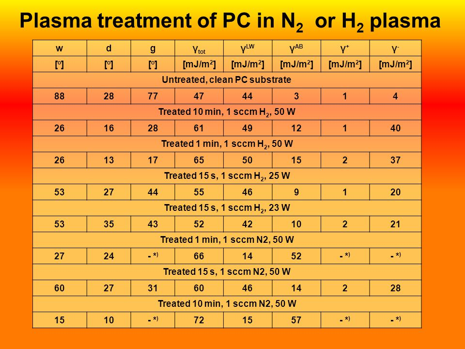 Plasma treatment of PC in N2 or H2 plasma