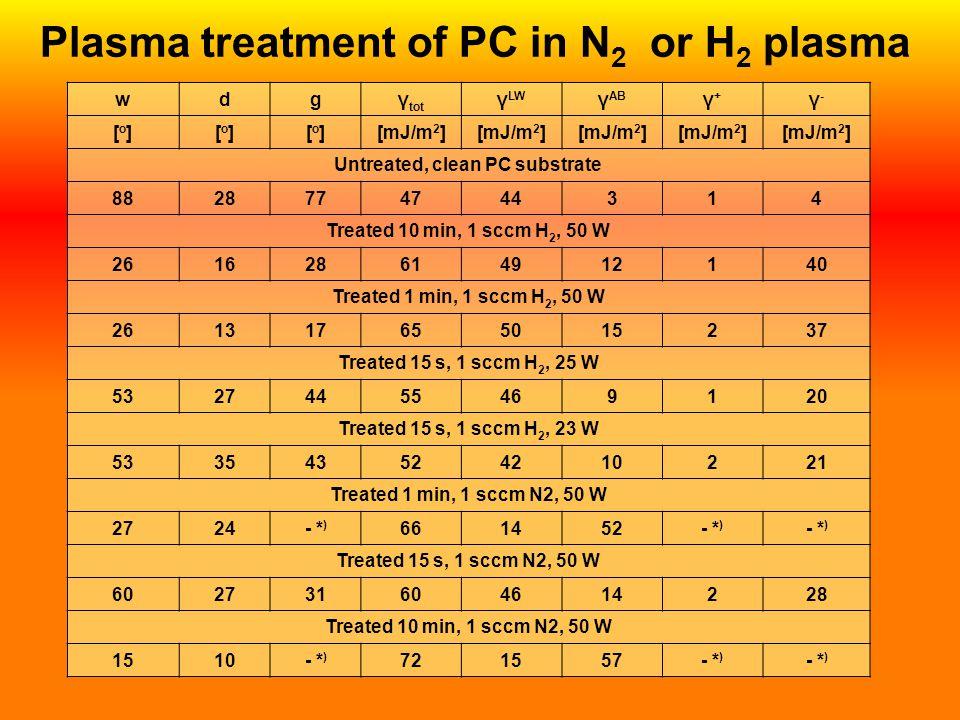 Plasma treatment of PC in N2 or H2 plasma