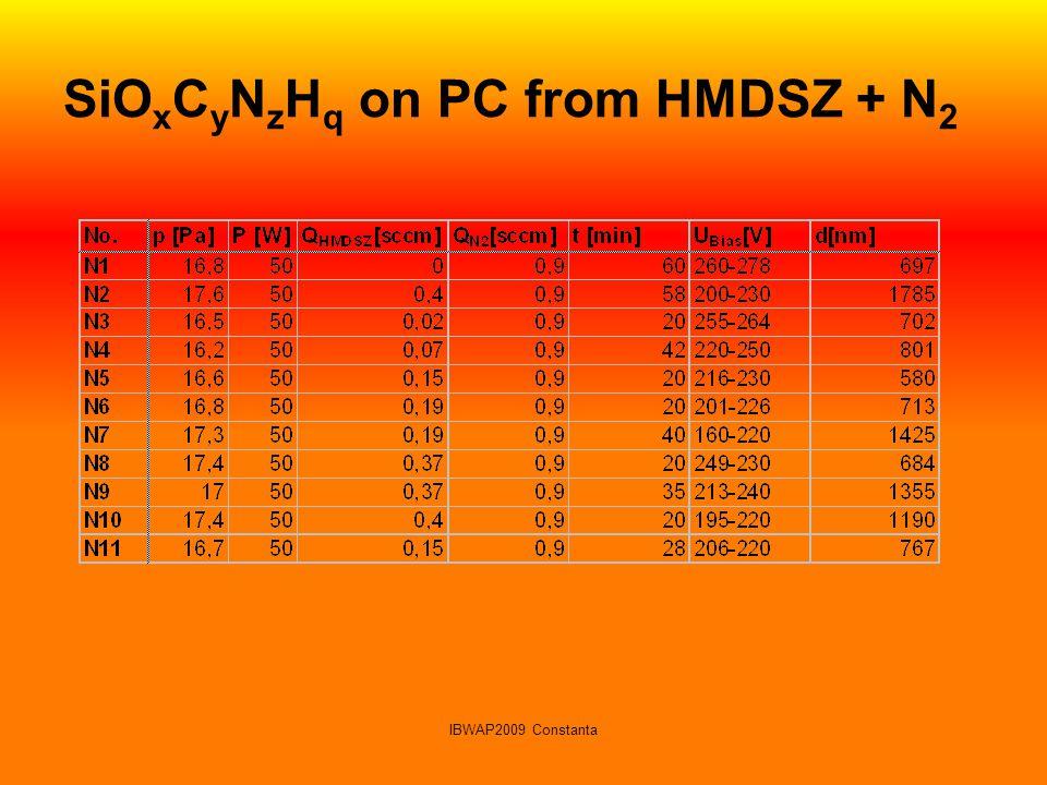 SiOxCyNzHq on PC from HMDSZ + N2