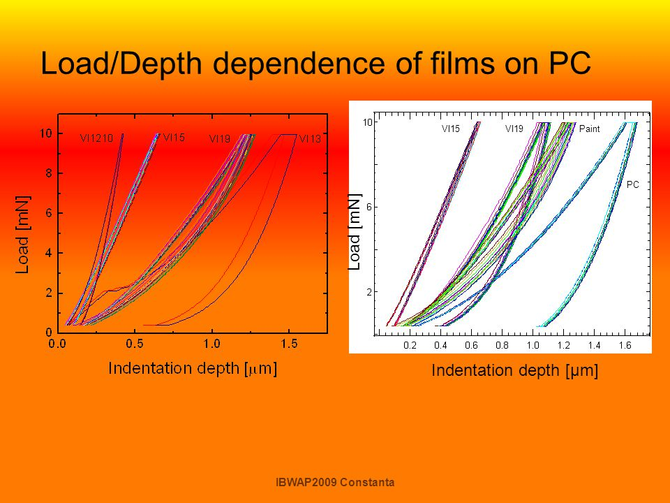 Load/Depth dependence of films on PC
