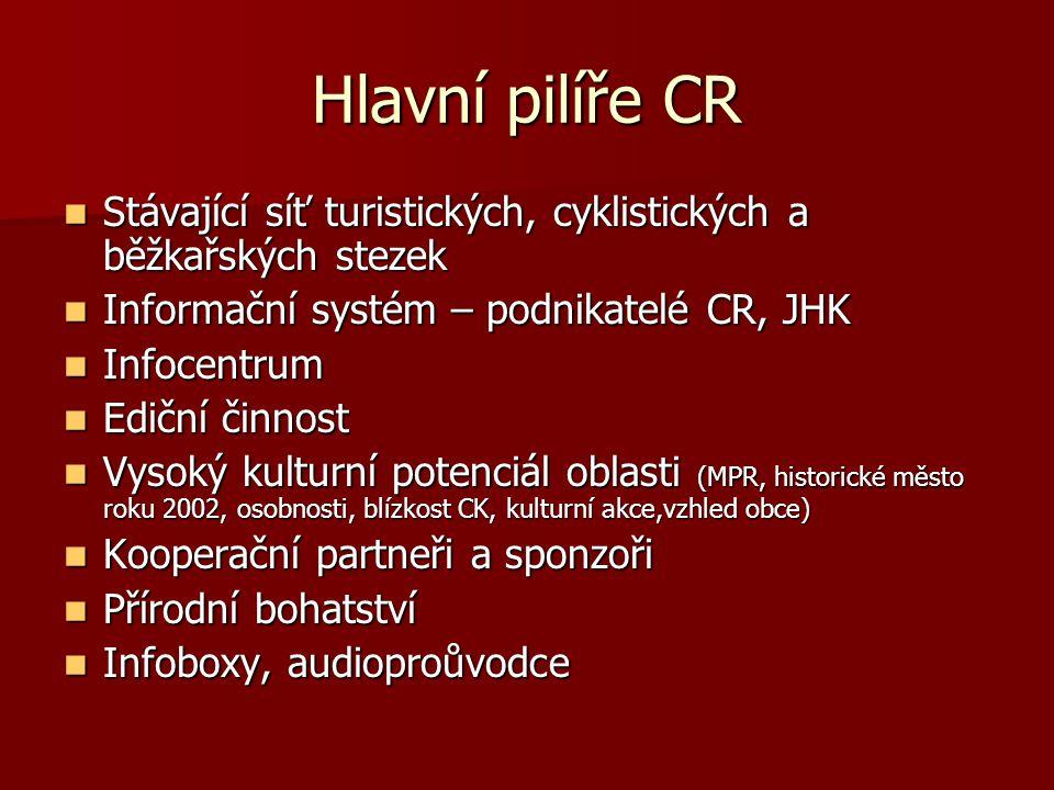 Hlavní pilíře CR Stávající síť turistických, cyklistických a běžkařských stezek. Informační systém – podnikatelé CR, JHK.