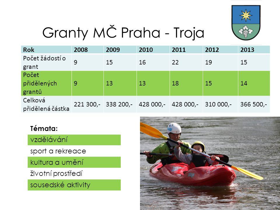 Granty MČ Praha - Troja Rok 2008 2009 2010 2011 2012 2013