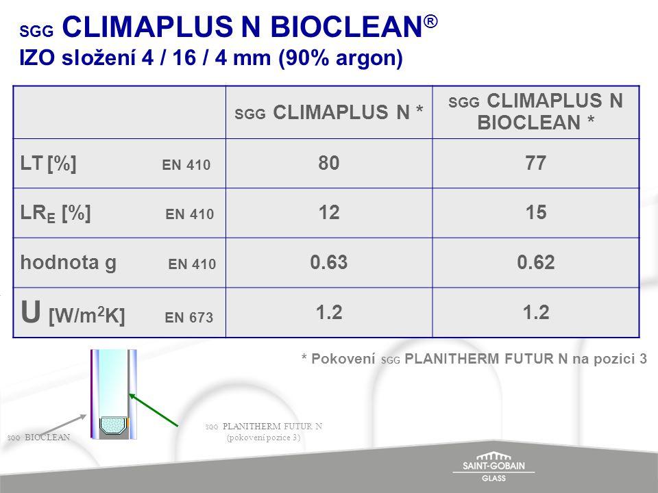 SGG CLIMAPLUS N BIOCLEAN® IZO složení 4 / 16 / 4 mm (90% argon)