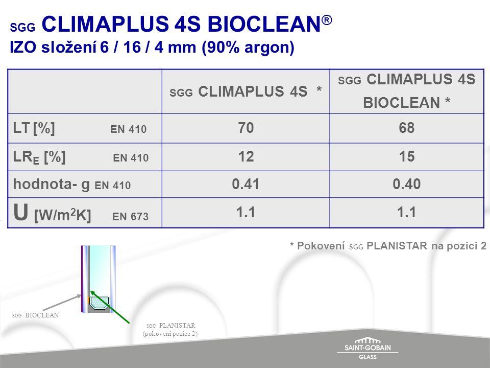 SGG CLIMAPLUS 4S BIOCLEAN® IZO složení 6 / 16 / 4 mm (90% argon)