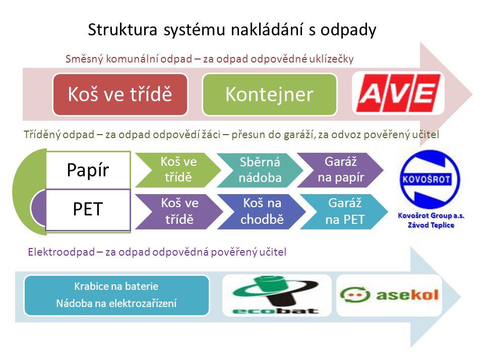 Struktura systému nakládání s odpady