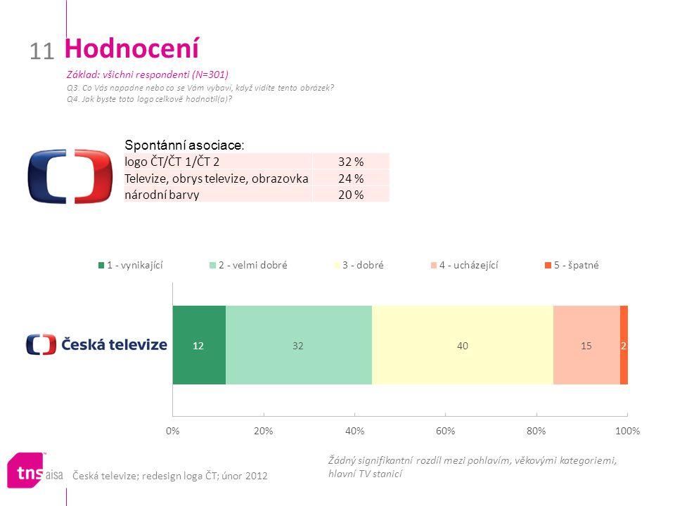 Hodnocení Spontánní asociace: logo ČT/ČT 1/ČT 2 32 %