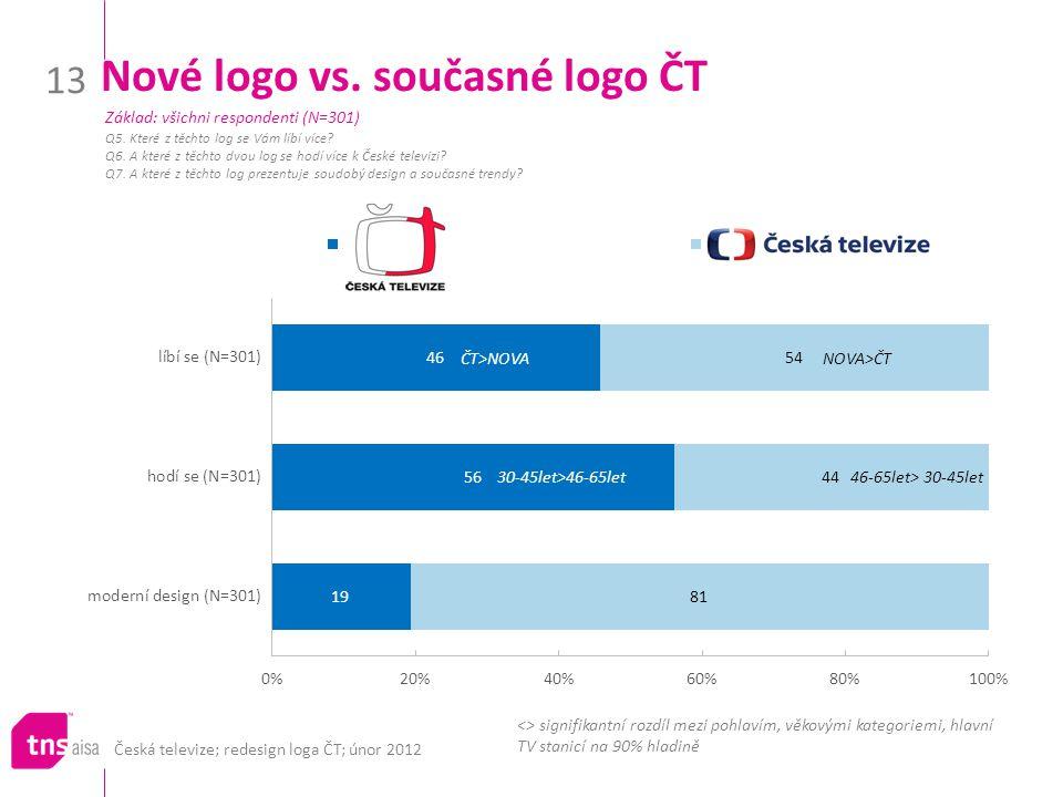 Nové logo vs. současné logo ČT