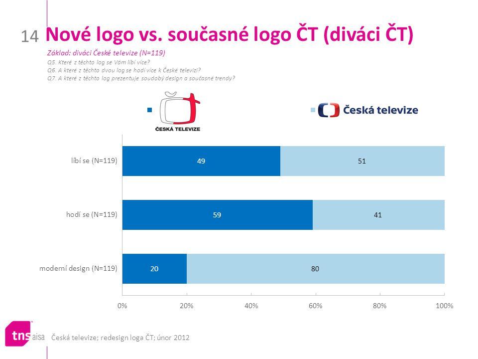 Nové logo vs. současné logo ČT (diváci ČT)