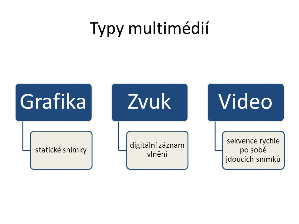 Grafika Zvuk Video Typy multimédií