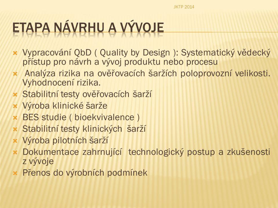 JKTP 2014 Etapa návrhu a vývoje. Vypracování QbD ( Quality by Design ): Systematický vědecký přístup pro návrh a vývoj produktu nebo procesu.
