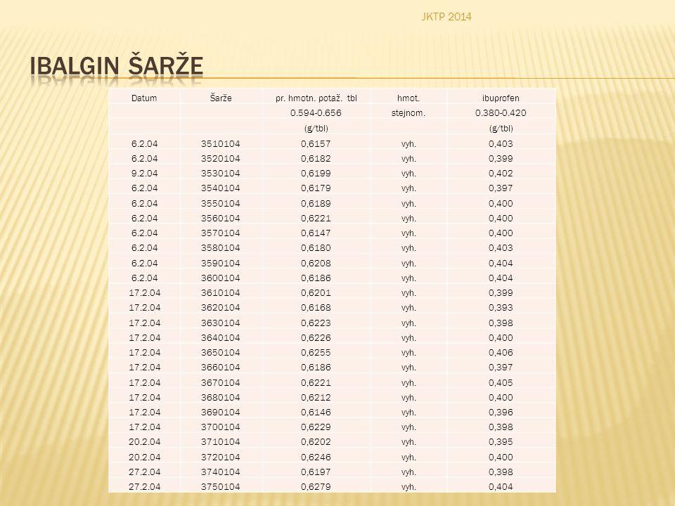 JKTP 2014 Ibalgin šarže. Datum. Šarže. pr. hmotn. potaž. tbl. hmot. ibuprofen. 0.594-0.656.