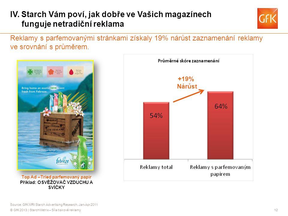 Top Ad –Tried parfemovaný papír Příklad: OSVĚŽOVAČ VZDUCHU A SVÍČKY