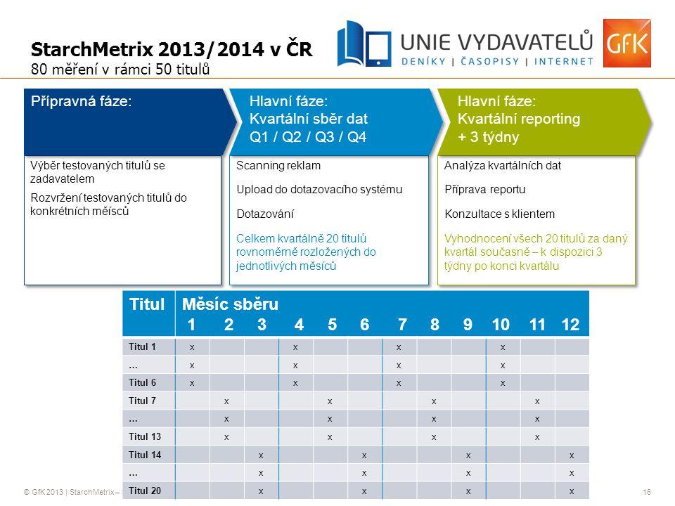 StarchMetrix 2013/2014 v ČR Titul Měsíc sběru
