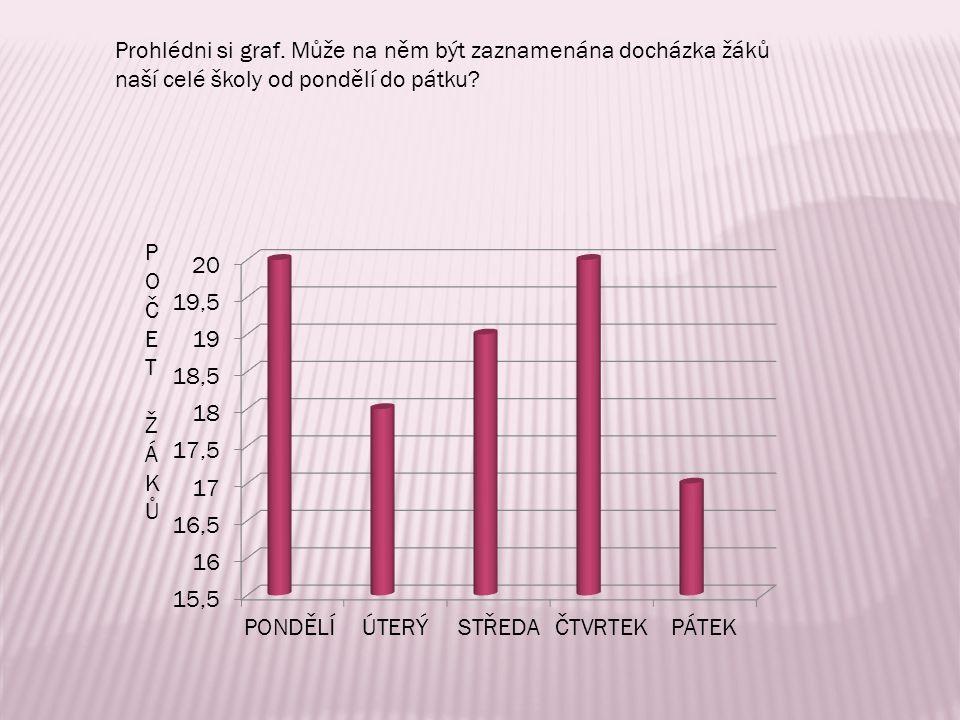 Prohlédni si graf. Může na něm být zaznamenána docházka žáků