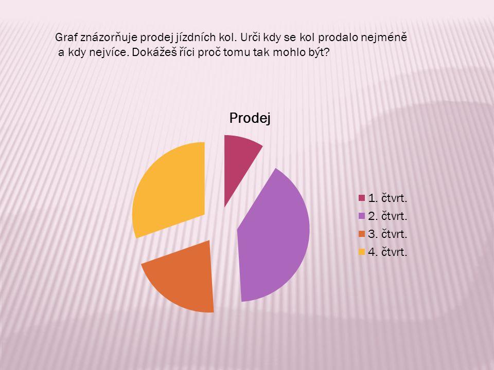 Graf znázorňuje prodej jízdních kol. Urči kdy se kol prodalo nejméně