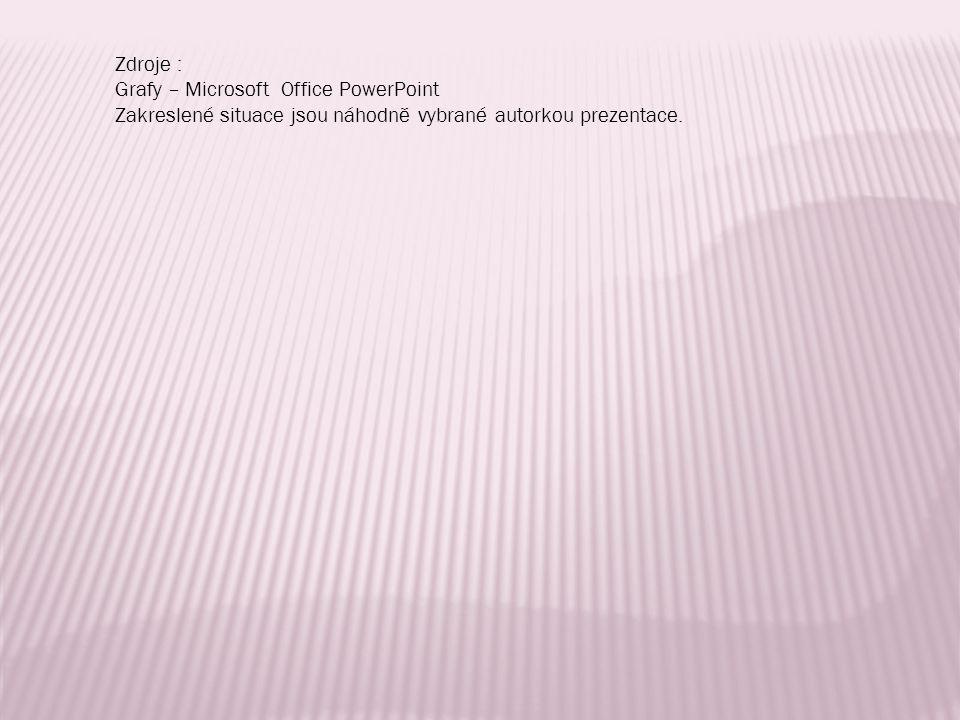 Zdroje : Grafy – Microsoft Office PowerPoint.
