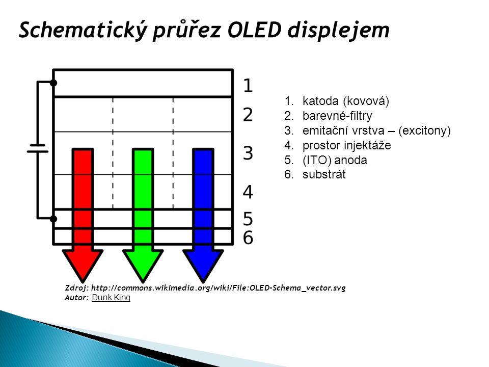 Schematický průřez OLED displejem