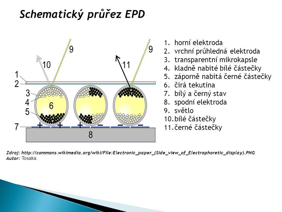 Schematický průřez EPD