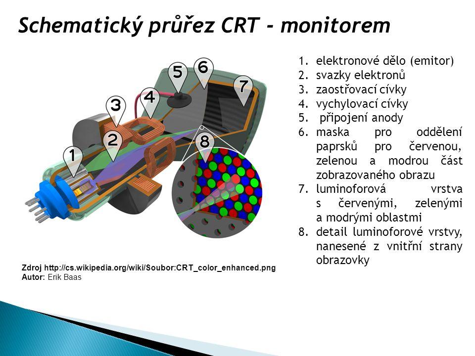 Schematický průřez CRT - monitorem