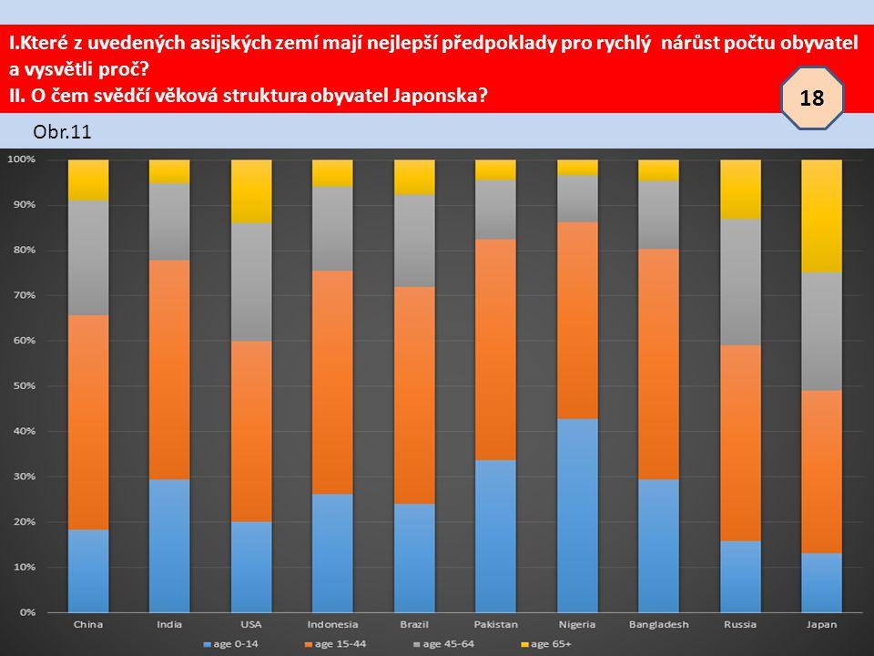 I.Které z uvedených asijských zemí mají nejlepší předpoklady pro rychlý nárůst počtu obyvatel a vysvětli proč