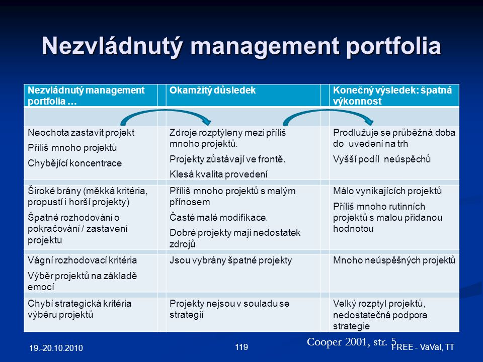 Nezvládnutý management portfolia