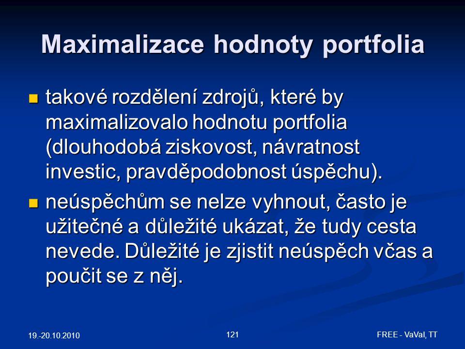 Maximalizace hodnoty portfolia