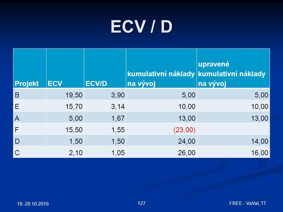 ECV / D Projekt ECV ECV/D kumulativní náklady na vývoj