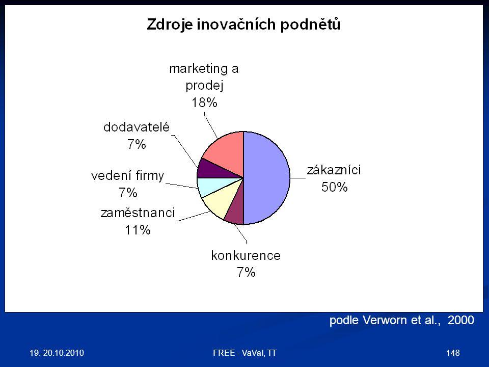 MSP, Německo podle Verworn et al., 2000 19.-20.10.2010