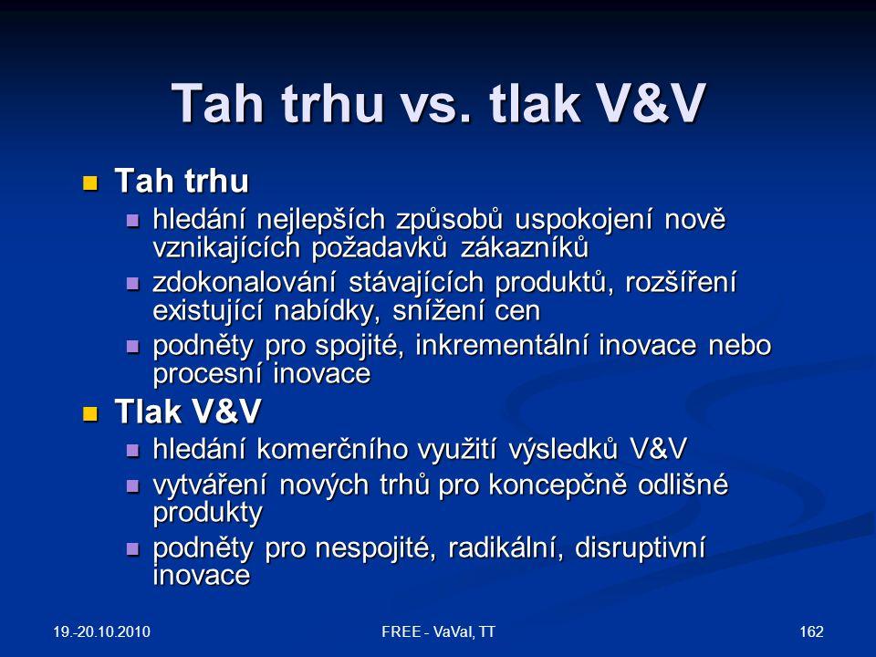 Tah trhu vs. tlak V&V Tah trhu Tlak V&V