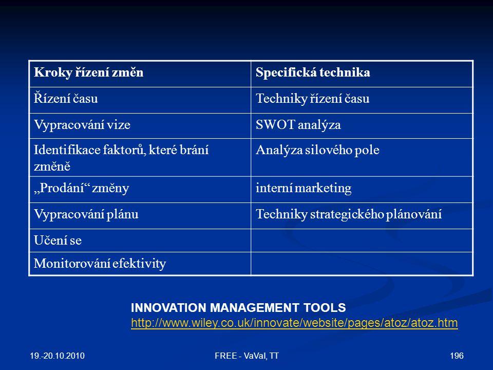 Identifikace faktorů, které brání změně Analýza silového pole