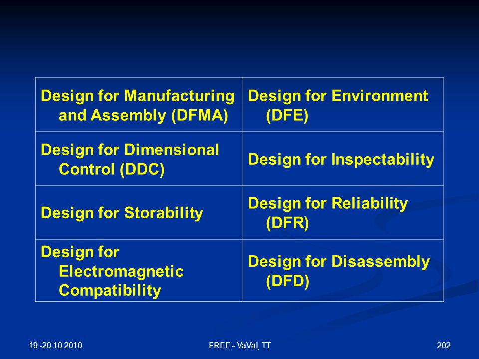 Design for Manufacturing and Assembly (DFMA)