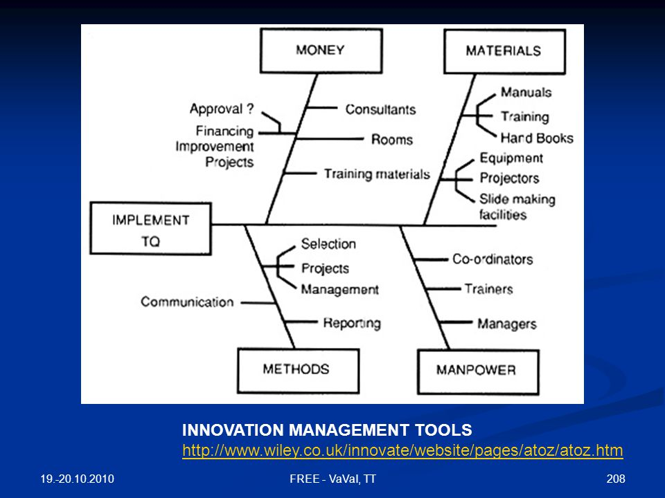 INNOVATION MANAGEMENT TOOLS