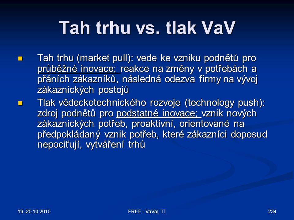 Tah trhu vs. tlak VaV
