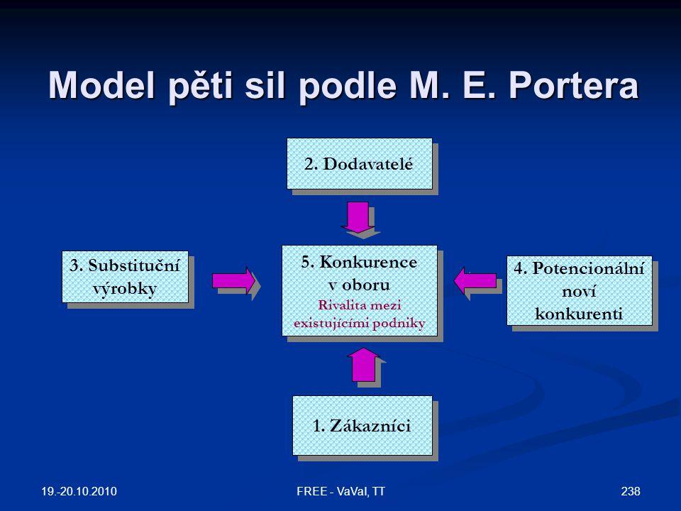 Model pěti sil podle M. E. Portera