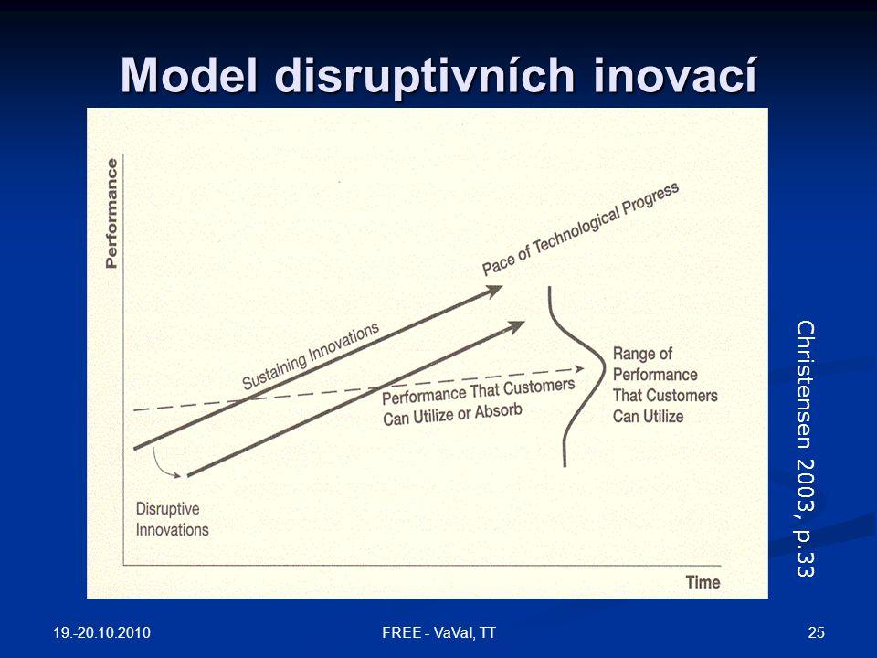 Model disruptivních inovací