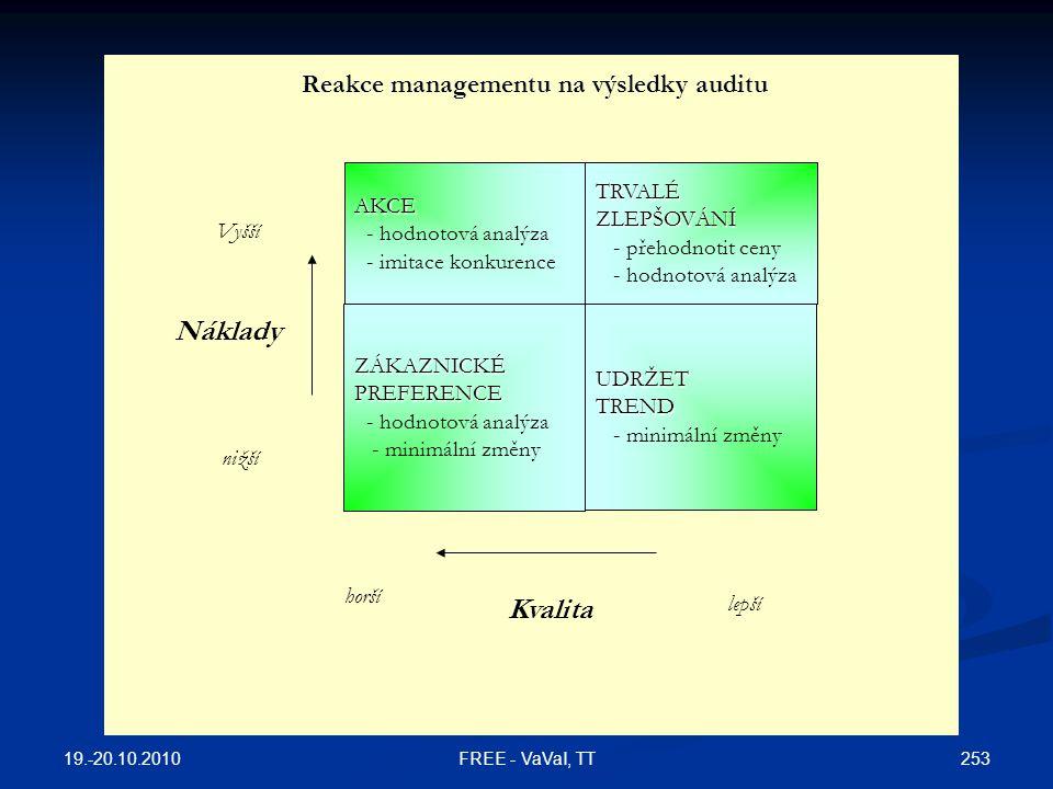 Reakce managementu na výsledky auditu