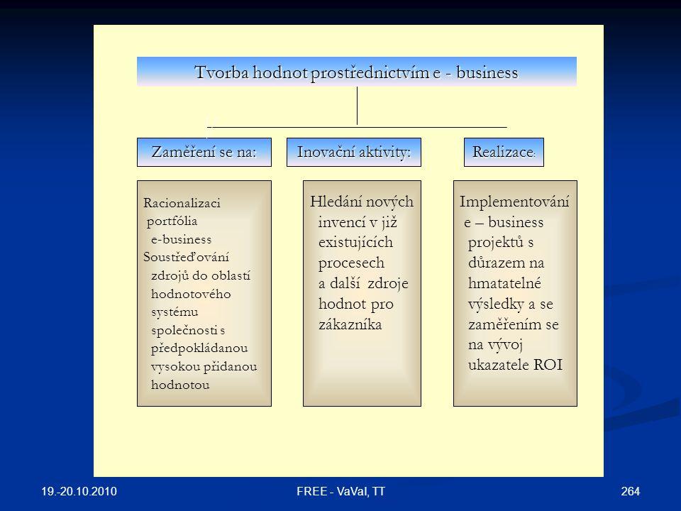 Tvorba hodnot prostřednictvím e - business