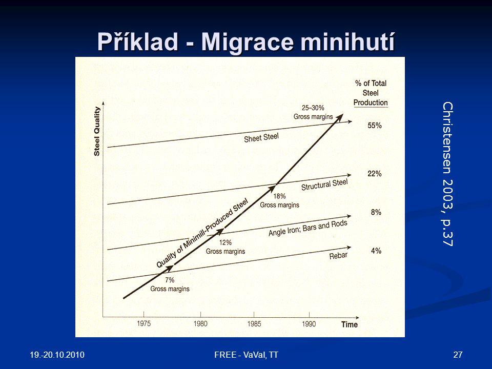 Příklad - Migrace minihutí