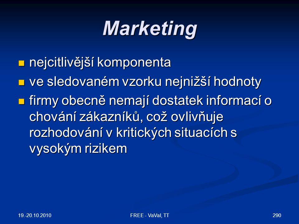 Marketing nejcitlivější komponenta