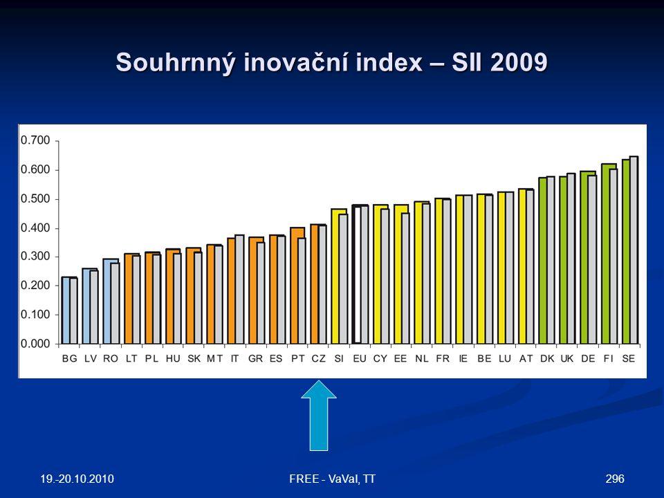 Souhrnný inovační index – SII 2009
