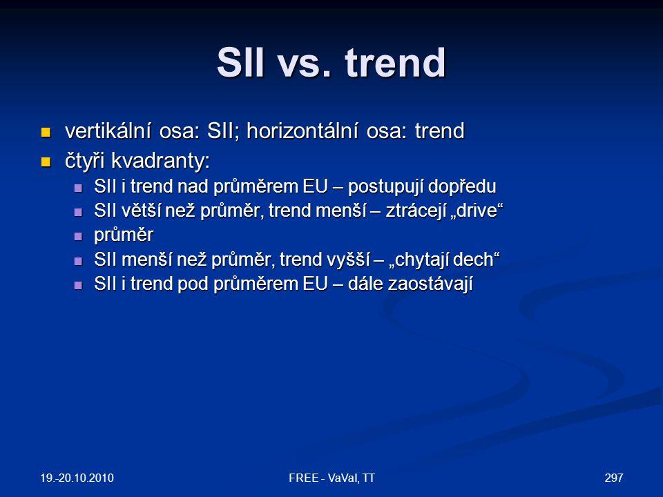 SII vs. trend vertikální osa: SII; horizontální osa: trend